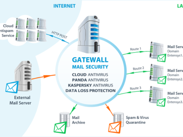 GateWall Mail Security 2.2