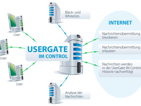 UserGate IM Control 1.0